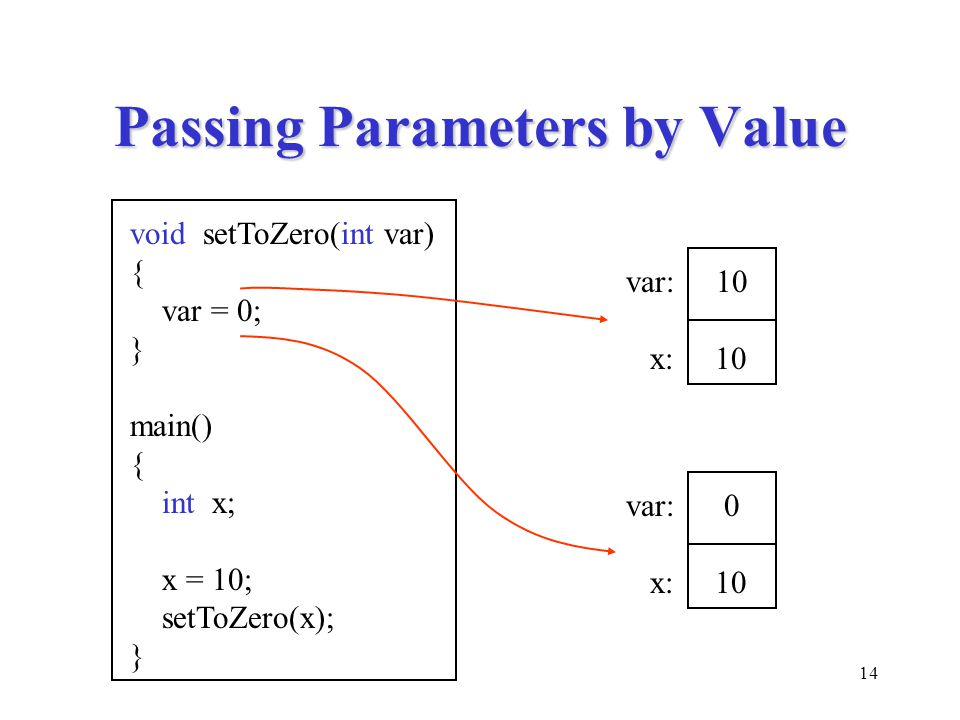 14 Passing Parameters by Value void setToZero(int var) { var = 0; } main() { int x; x = 10; setToZero(x); } var: 10 x: 10 var: 0 x: 10