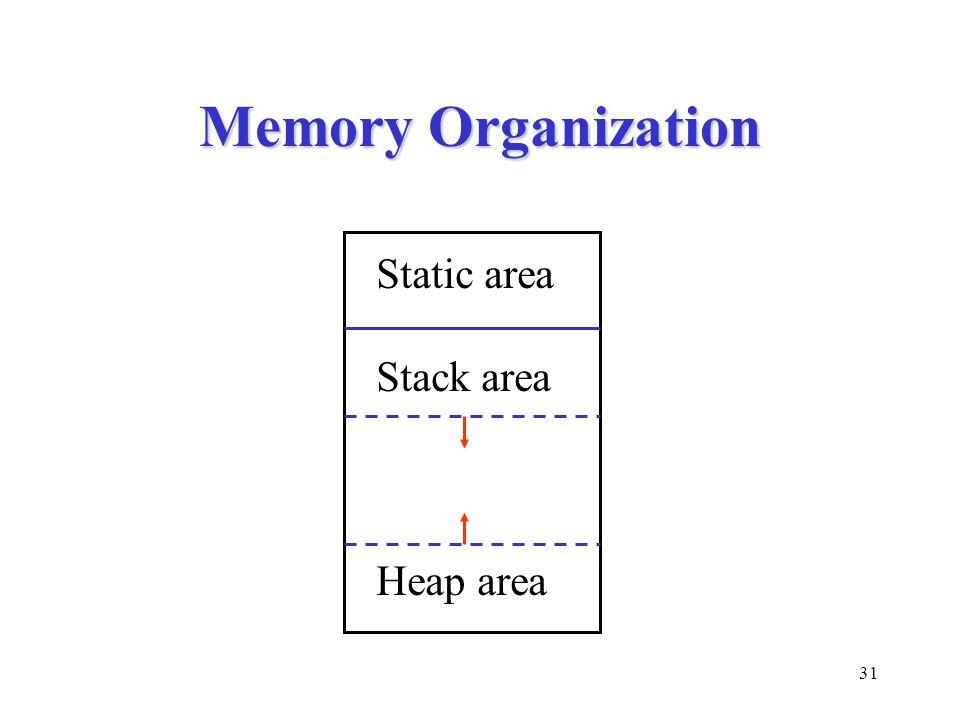 31 Memory Organization Static area Stack area Heap area