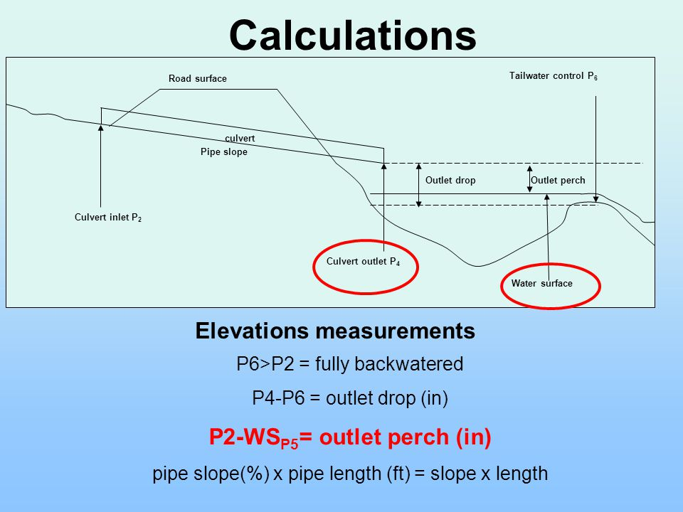 P6>P2 = fully backwatered P4-P6 = outlet drop (in) P2-WS P5 = outlet perch (in) pipe slope(%) x pipe length (ft) = slope x length Elevations measureme