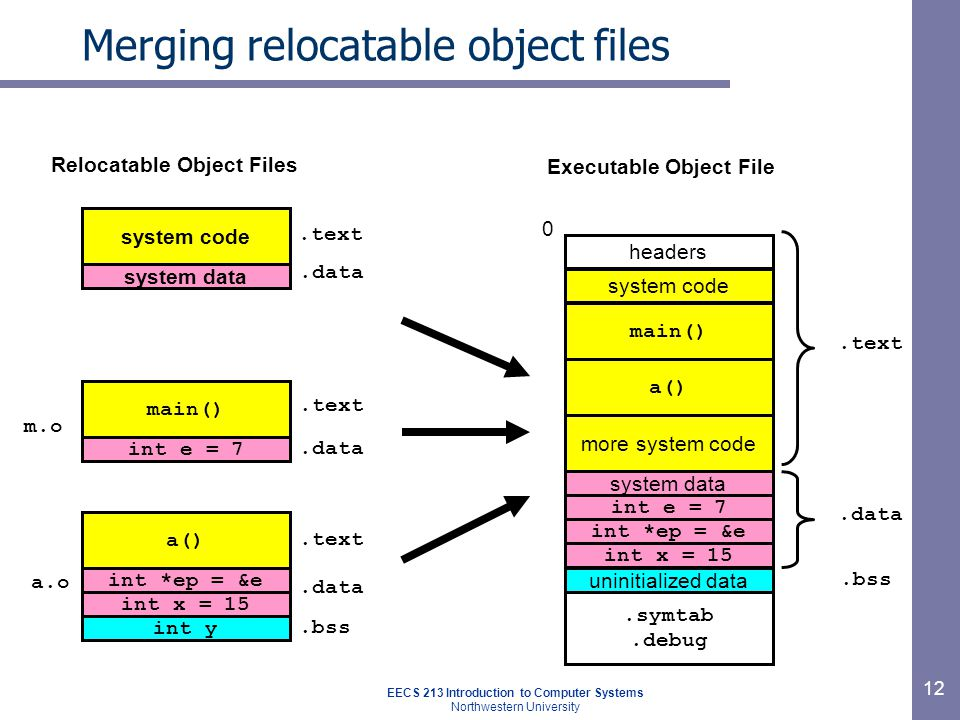 EECS 213 Introduction to Computer Systems Northwestern University 12 Merging relocatable object files main() m.o int *ep = &e a() a.o int e = 7 header