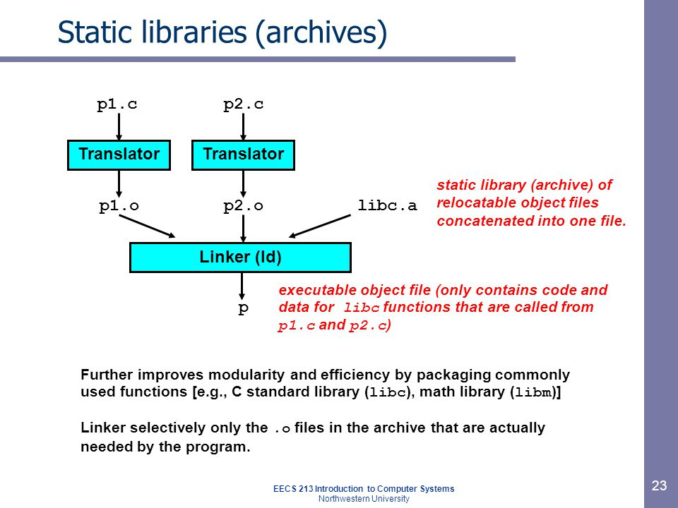 EECS 213 Introduction to Computer Systems Northwestern University 23 Static libraries (archives) Translator p1.c p1.o Translator p2.c p2.olibc.a static library (archive) of relocatable object files concatenated into one file.