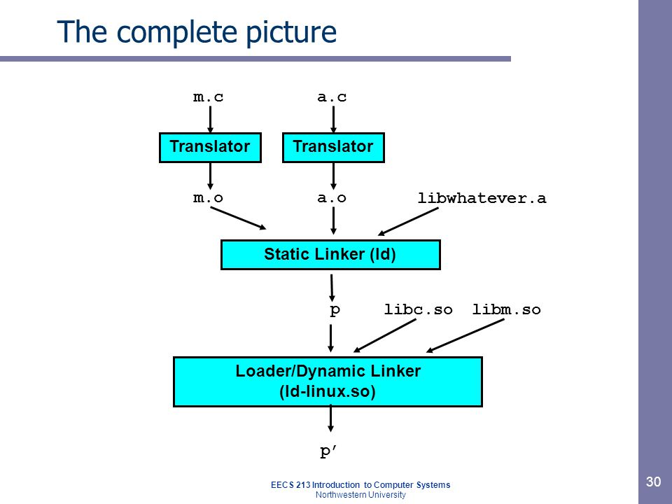EECS 213 Introduction to Computer Systems Northwestern University 30 The complete picture Translator m.c m.o Translator a.c a.o libc.so Static Linker (ld) p Loader/Dynamic Linker (ld-linux.so) libwhatever.a p' libm.so