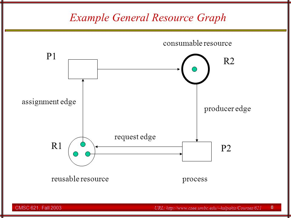 CMSC 621, Fall 2003 9 URL: http://www.csee.umbc.edu/~kalpakis/Courses/621 General resource graph Must satisfy the following conditions for each reusable resource Ri total assigned units of Ri <= initial number of units of Ri available units of Ri = initial units of Ri - total assigned units of Ri for each process Pj assigned units of Ri to Pj+ requested units of Ri by Pj <= ri for each consumable resource the producer edges are proper available units >= 0 Process operations and effects on general resource graph request acquisition release