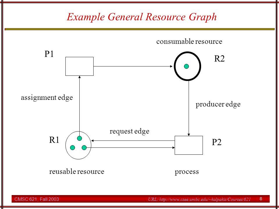 CMSC 621, Fall 2003 19 URL: http://www.csee.umbc.edu/~kalpakis/Courses/621 Cycles, Knots, & Deadlocks Theorem.
