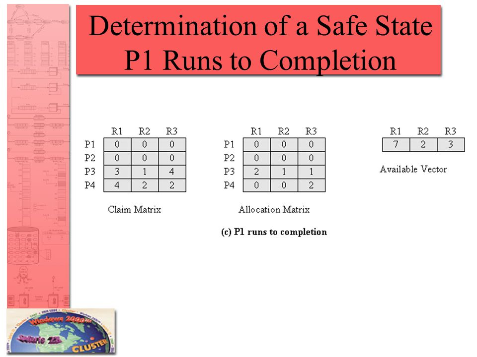 Determination of a Safe State P1 Runs to Completion