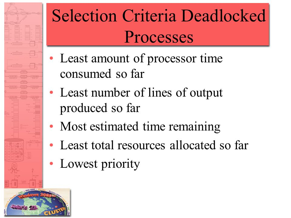 Selection Criteria Deadlocked Processes Least amount of processor time consumed so far Least number of lines of output produced so far Most estimated time remaining Least total resources allocated so far Lowest priority