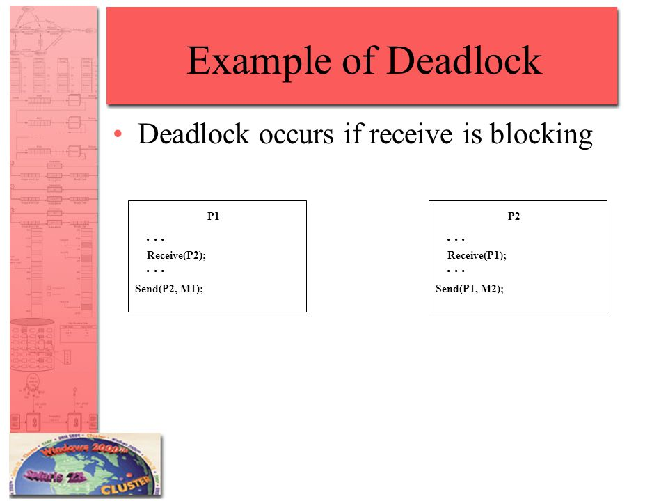 Example of Deadlock Deadlock occurs if receive is blocking P1...