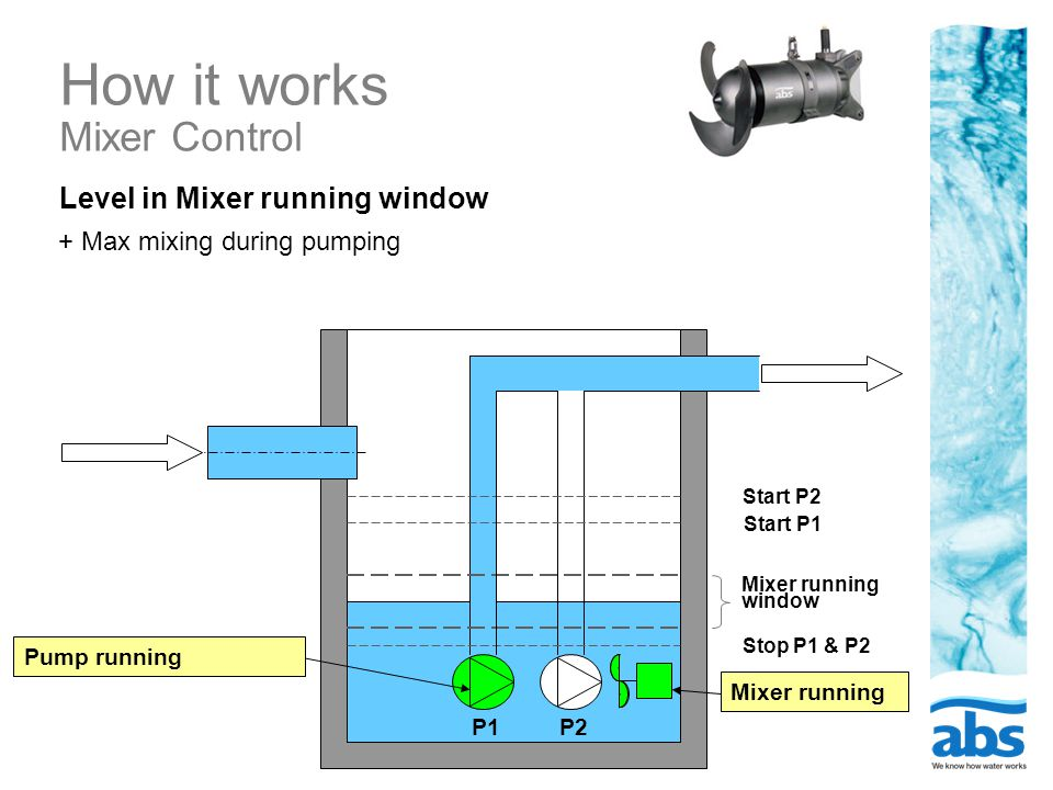 How it works Mixer Control Level in Mixer running window + Max mixing during pumping P1P2 Stop P1 & P2 Start P1 Start P2 Pump runningMixer running window