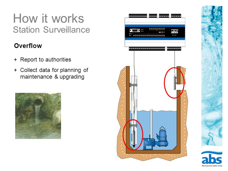 How it works Station Surveillance Overflow + Report to authorities + Collect data for planning of maintenance & upgrading
