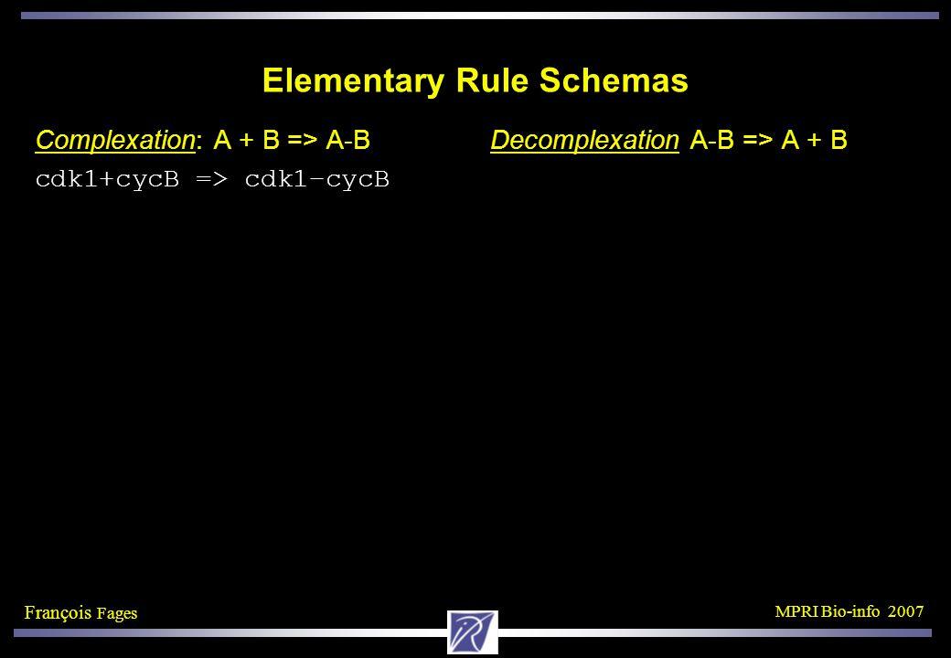 François Fages MPRI Bio-info 2007 Elementary Rule Schemas Complexation: A + B => A-B Decomplexation A-B => A + B cdk1+cycB => cdk1–cycB