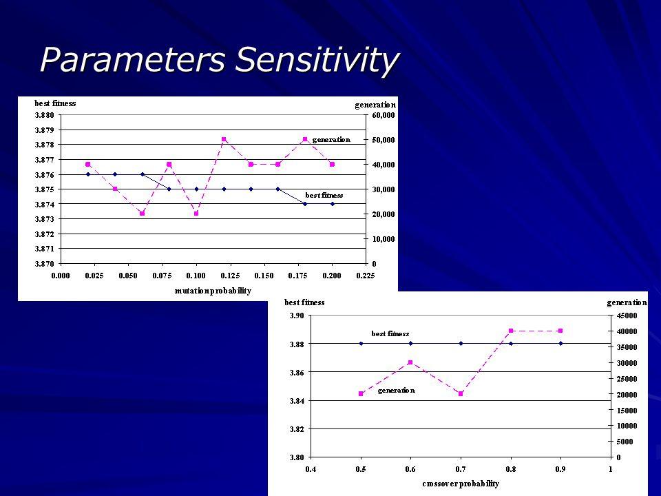 Parameters Sensitivity