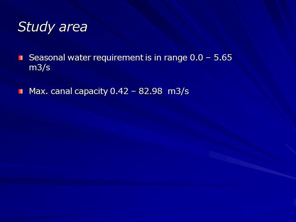 Irrigation System model - Inflow node - Demand node - Sink node