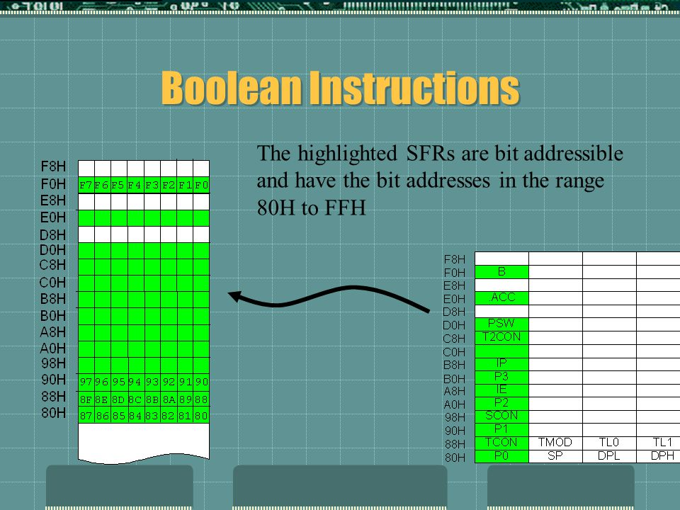 Boolean Instructions The highlighted SFRs are bit addressible and have the bit addresses in the range 80H to FFH