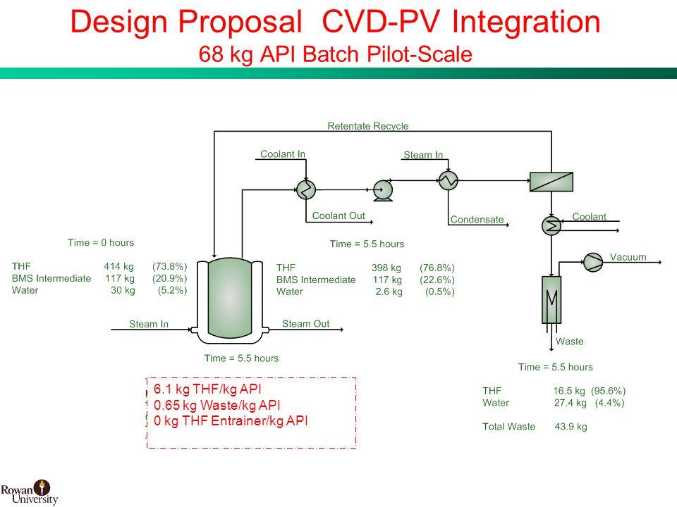 19 BMS Confidential PUBD 13745 Design Proposal CVD-PV Integration 68 kg API Batch Pilot-Scale 6.1 kg THF/kg API 0.65 kg Waste/kg API 0 kg THF Entrainer/kg API