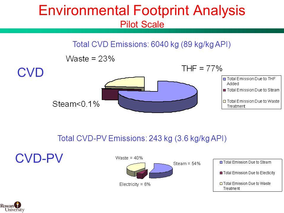 24 BMS Confidential PUBD 13745 Environmental Footprint Analysis Pilot Scale CVD CVD-PV Total CVD Emissions: 6040 kg (89 kg/kg API) Total CVD-PV Emissions: 243 kg (3.6 kg/kg API)
