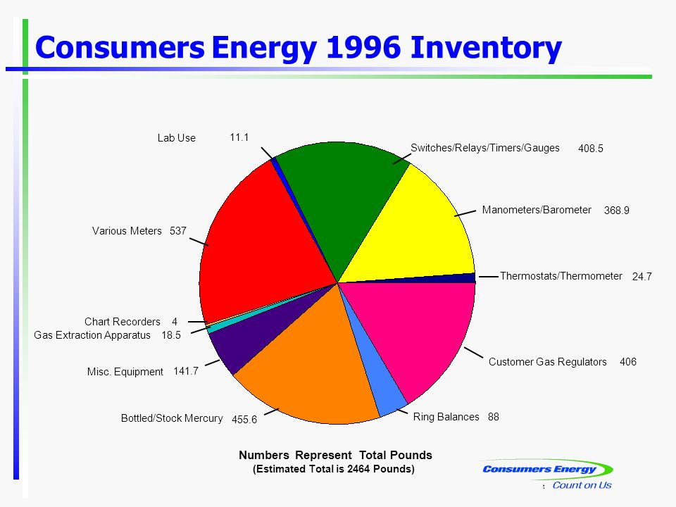 Consumers Energy 1996 Inventory Numbers Represent Total Pounds t (Estimated Total is 2464 Pounds) Customer Gas Regulators 406 Ring Balances 88 Bottled