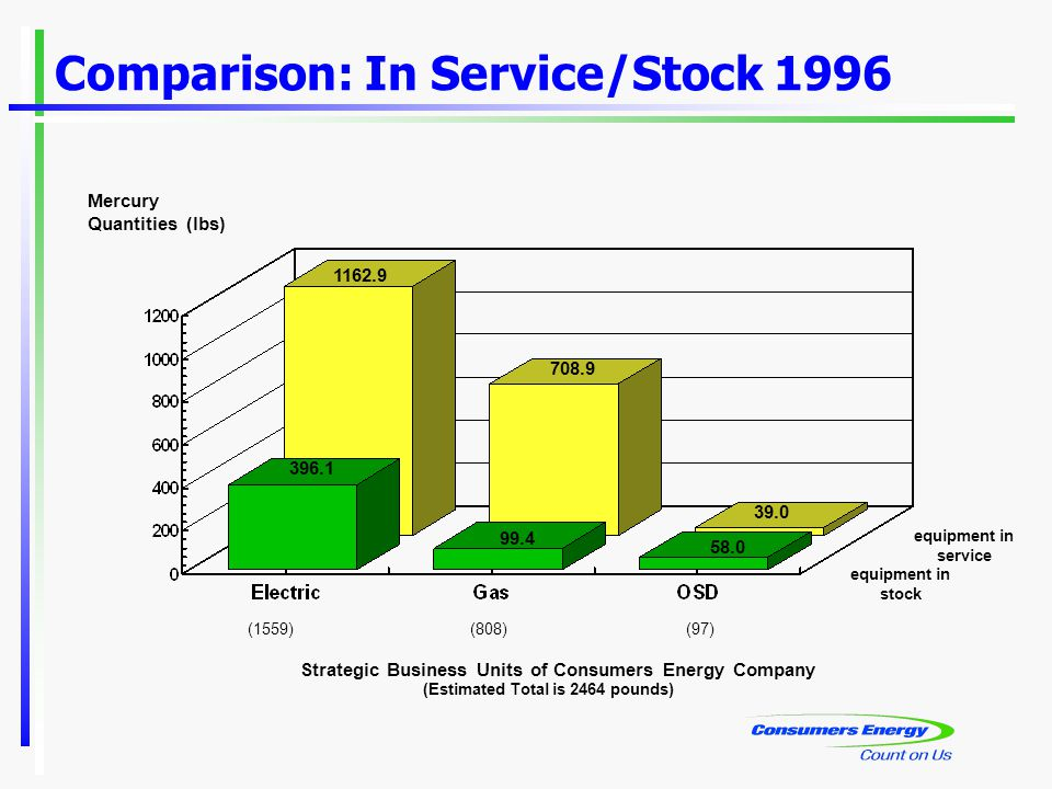 Comparison: In Service/Stock 1996 Strategic Business Units of Consumers Energy Company (Estimated Total is 2464 pounds) Mercury Quantities (lbs) 396.1 1162.9 99.4 708.9 58.0 39.0 (1559)(808)(97) equipment in service equipment in stock