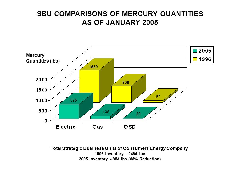 SBU COMPARISONS OF MERCURY QUANTITIES AS OF JANUARY 2005 Total Strategic Business Units of Consumers Energy Company 1996 Inventory - 2464 lbs 2005 Inv
