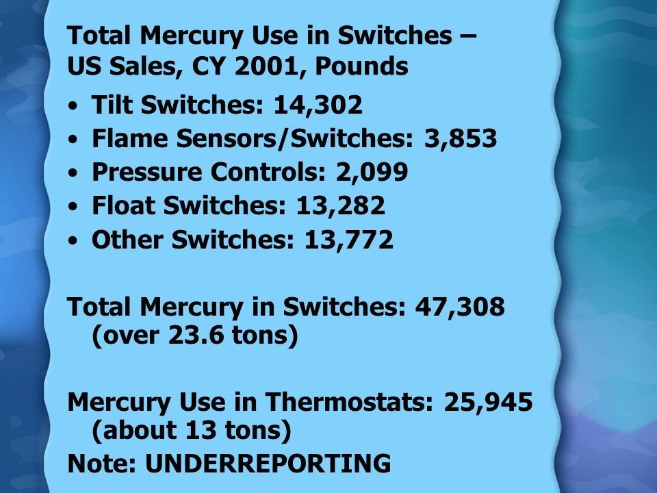 Total Mercury Use in Switches – US Sales, CY 2001, Pounds Tilt Switches: 14,302 Flame Sensors/Switches: 3,853 Pressure Controls: 2,099 Float Switches: 13,282 Other Switches: 13,772 Total Mercury in Switches: 47,308 (over 23.6 tons) Mercury Use in Thermostats: 25,945 (about 13 tons) Note: UNDERREPORTING