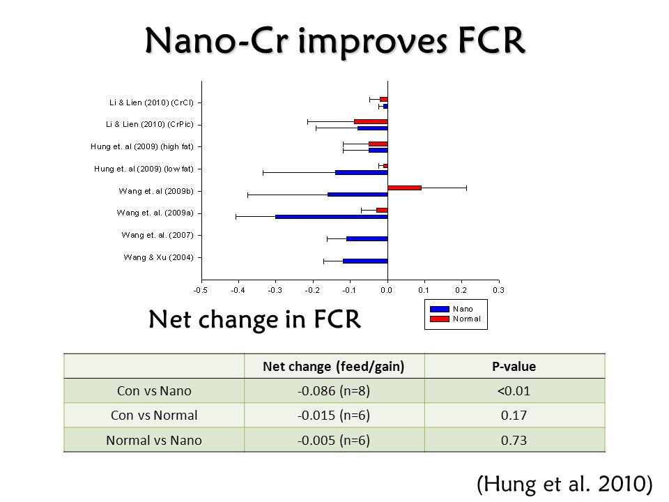 Net change (kg/day)P-value Con vs Nano0.03 (n=8)0.02 Con vs Normal0.001 (n=6)0.63 Normal vs Nano0.04 (n=6)<0.01 Net change in ADG Nano-Cr increases ADG (Hung et al.