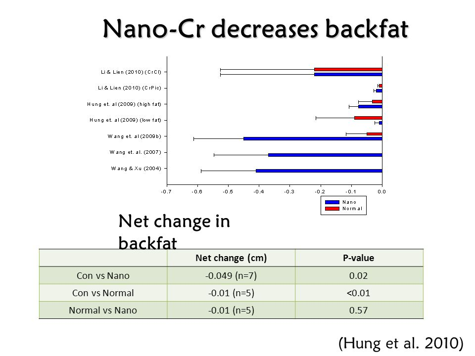 Net change (feed/gain)P-value Con vs Nano-0.086 (n=8)<0.01 Con vs Normal-0.015 (n=6)0.17 Normal vs Nano-0.005 (n=6)0.73 Net change in FCR Nano-Cr improves FCR (Hung et al.