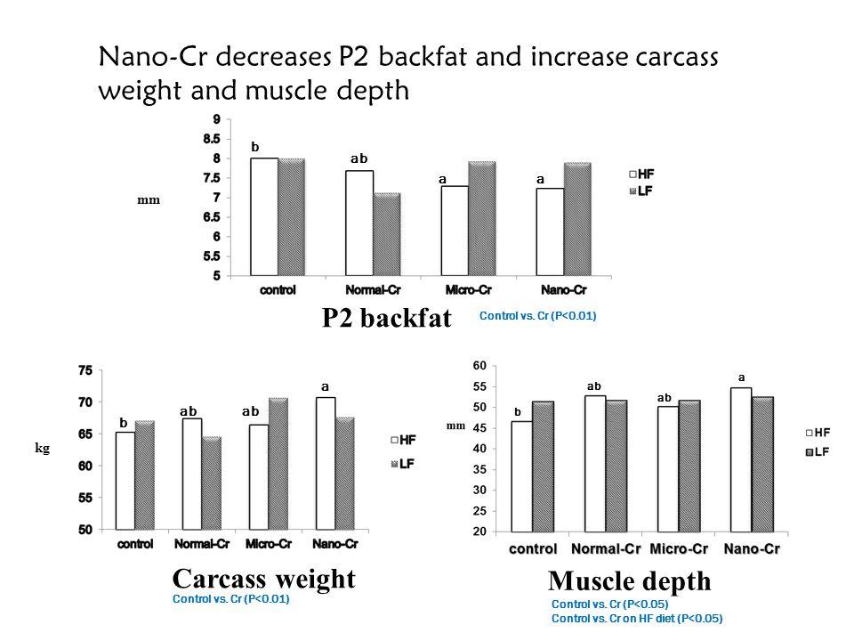 ab a HF vs. LF (P<O.05) Control vs. Cr (P<0.05) Nano-Cr improve ADG kg