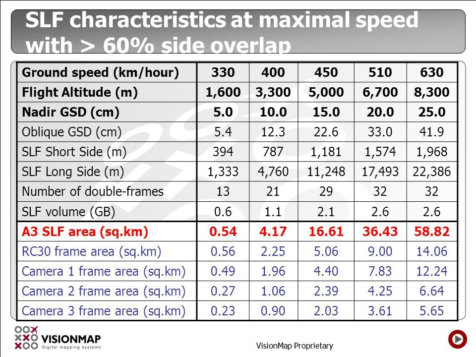 VisionMap Proprietary SLF characteristics at maximal speed with > 60% side overlap 630510450400330Ground speed (km/hour) 8,3006,7005,0003,3001,600Flig