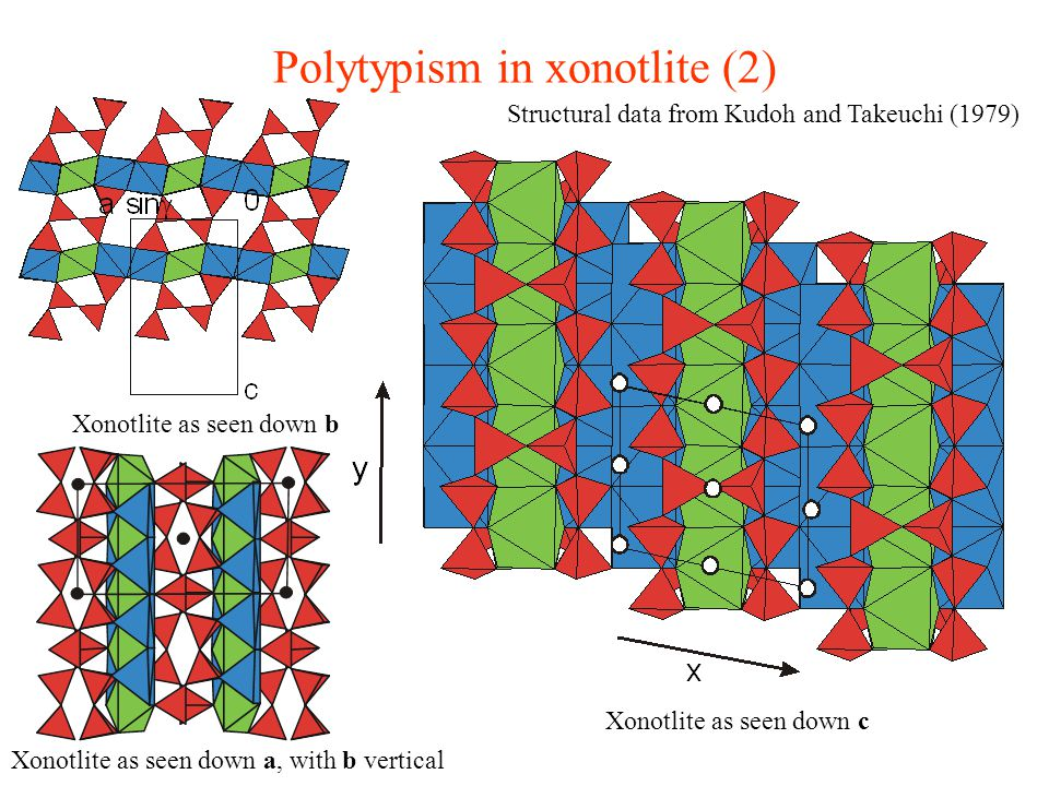 Polytypism in xonotlite (2) Xonotlite as seen down c Xonotlite as seen down a, with b vertical Xonotlite as seen down b Structural data from Kudoh and Takeuchi (1979)