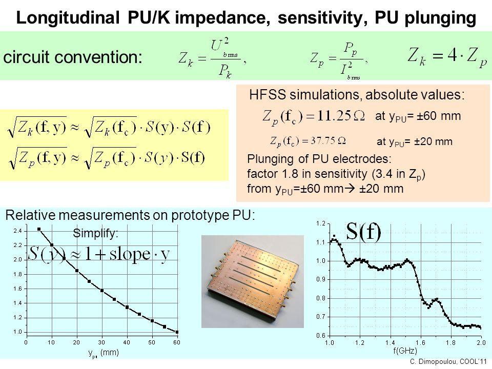 Longitudinal PU/K impedance, sensitivity, PU plunging Relative measurements on prototype PU: HFSS simulations, absolute values: circuit convention: at