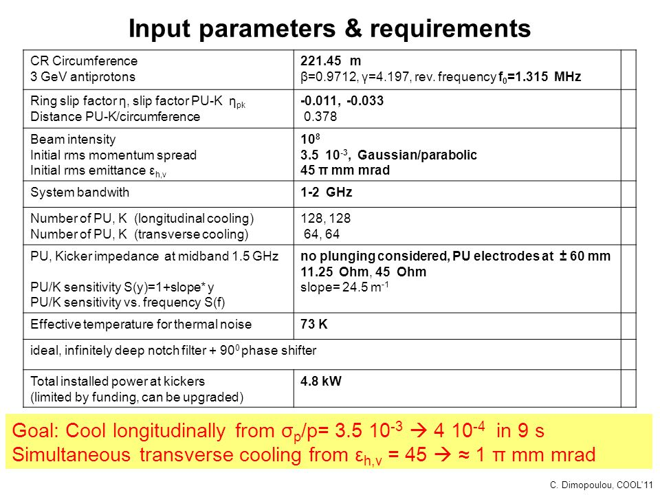 Input parameters & requirements CR Circumference 3 GeV antiprotons 221.45 m β=0.9712, γ=4.197, rev. frequency f 0 =1.315 MHz Ring slip factor η, slip