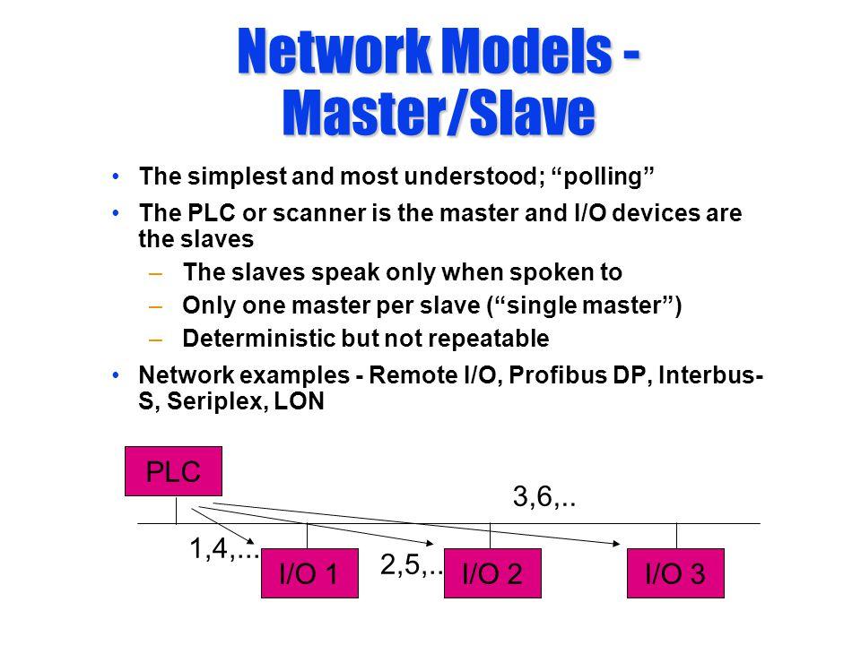PLC I/O 1I/O 2I/O 3 1,4,... 2,5,.. 3,6,..