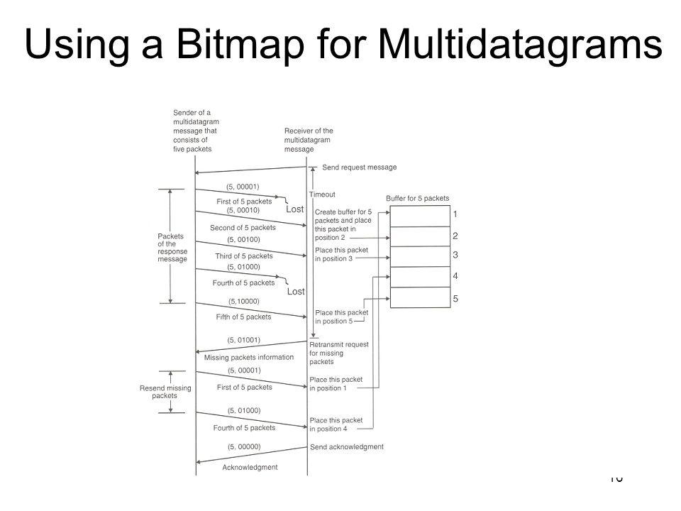 16 Using a Bitmap for Multidatagrams
