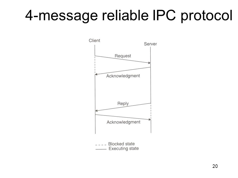 20 4-message reliable IPC protocol