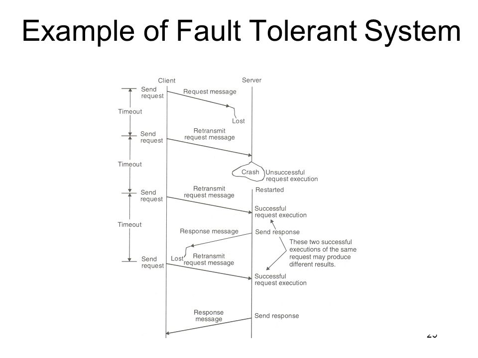 23 Example of Fault Tolerant System