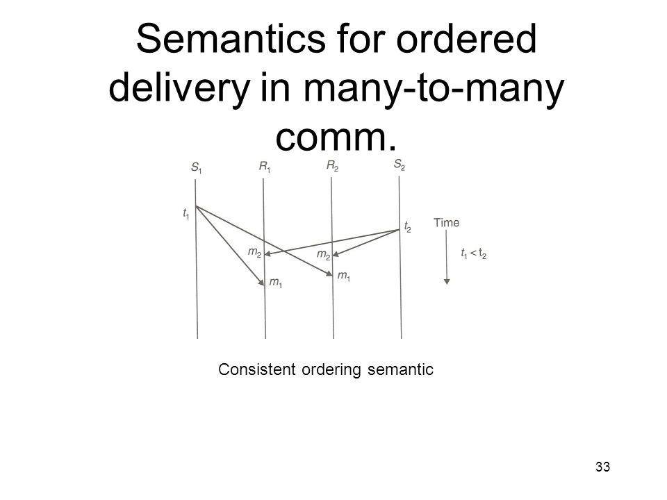 33 Semantics for ordered delivery in many-to-many comm. Consistent ordering semantic