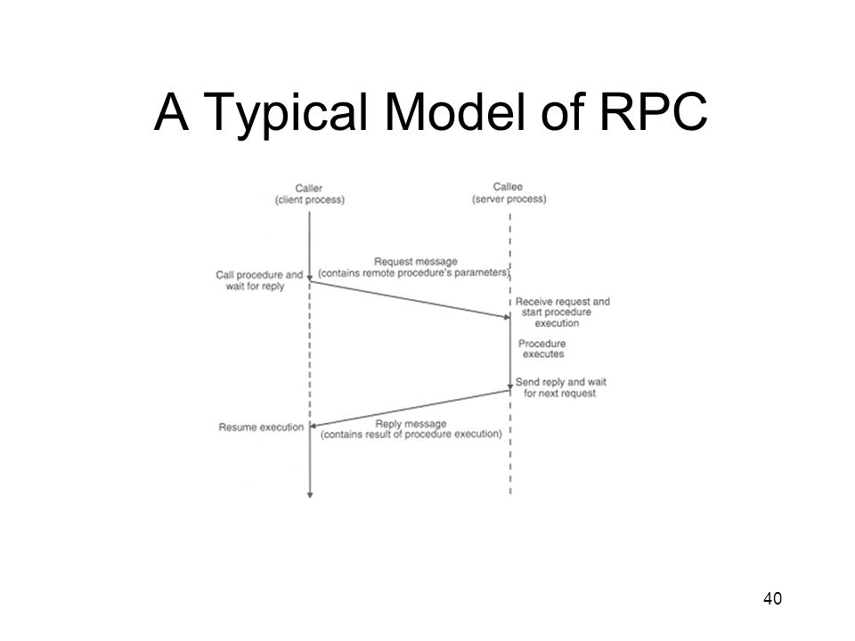 40 A Typical Model of RPC