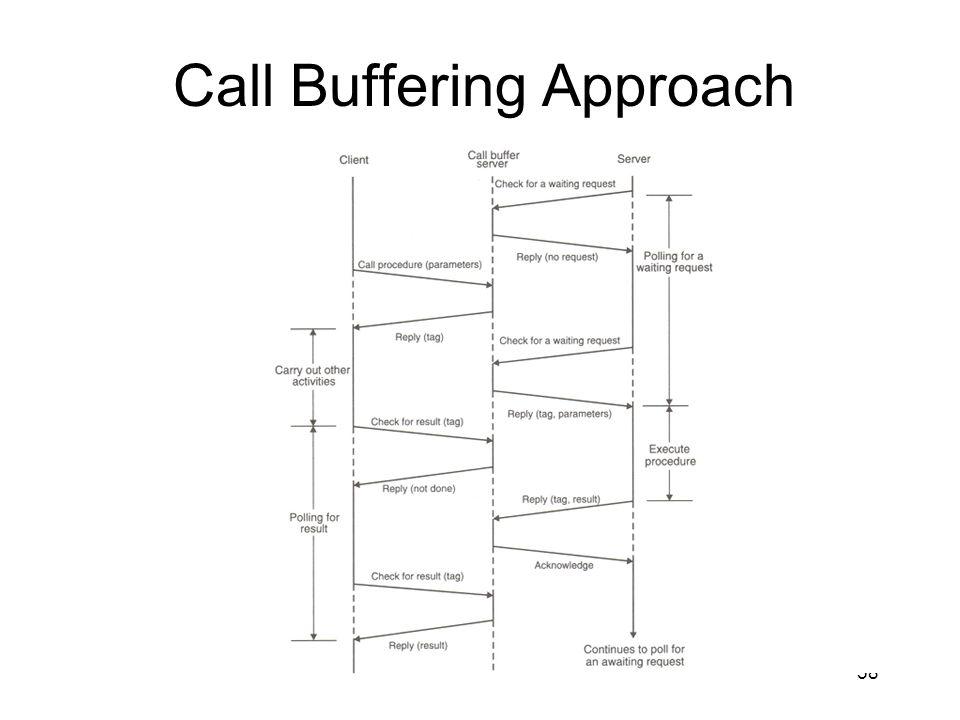 58 Call Buffering Approach