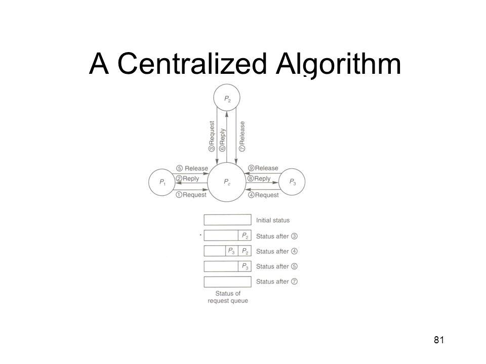81 A Centralized Algorithm