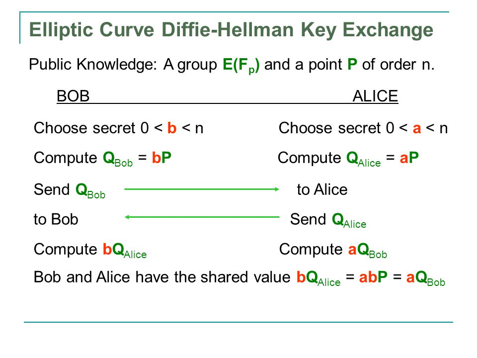Elliptic Curve Diffie-Hellman Key Exchange Public Knowledge: A group E(F p ) and a point P of order n.
