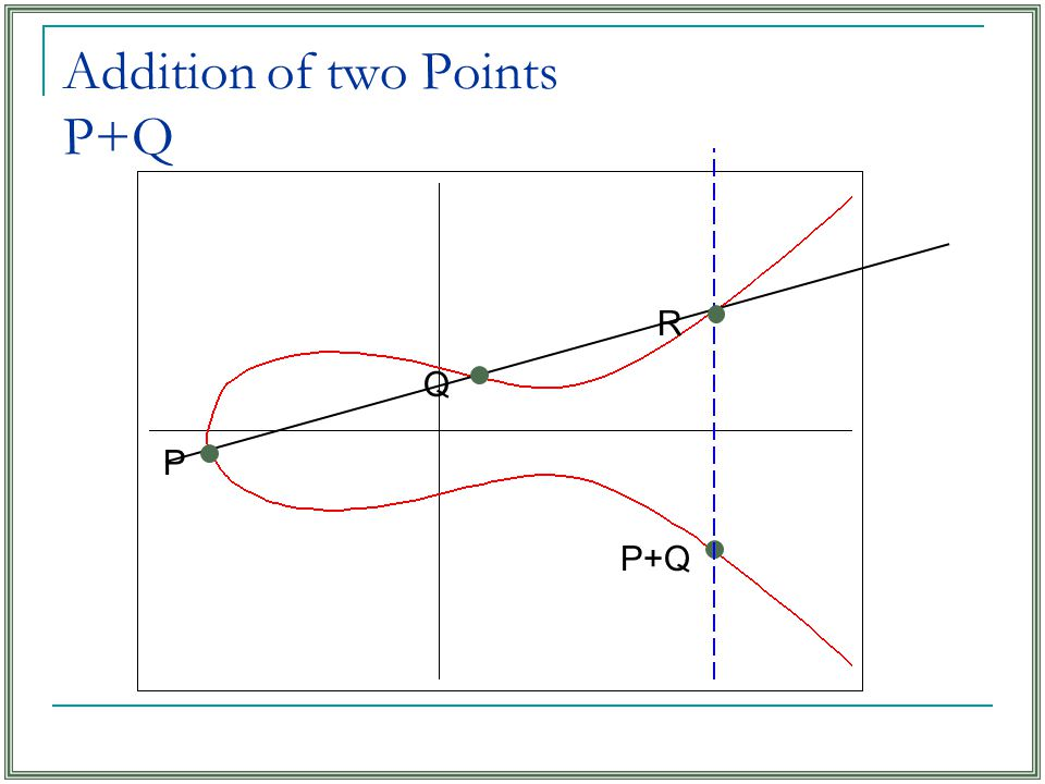 Addition of two Points P+Q P+Q R Q P
