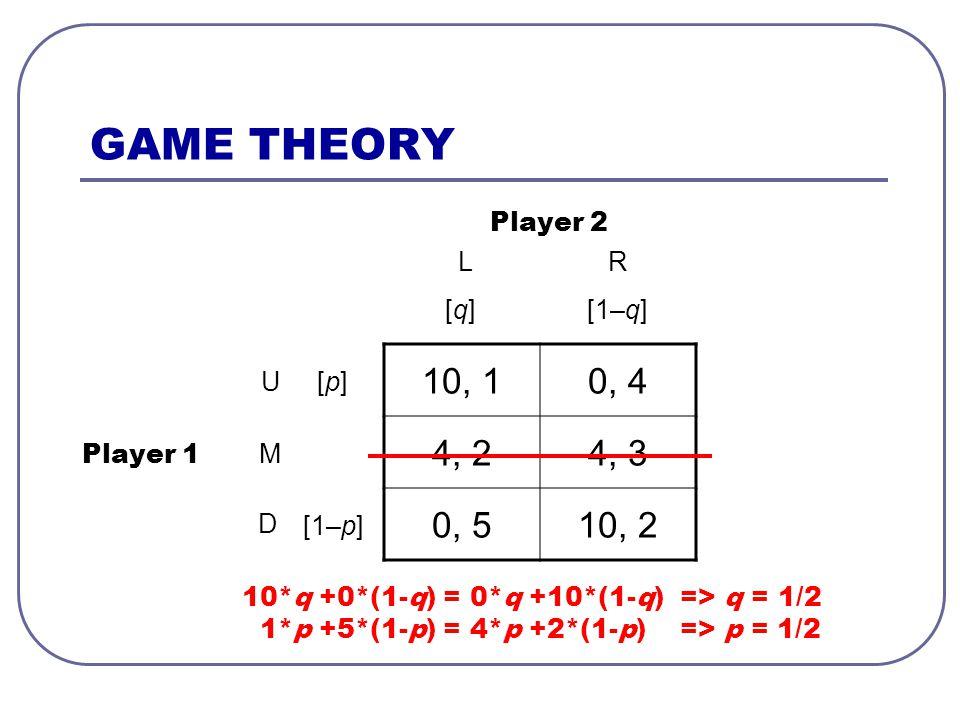 GAME THEORY 10, 10, 4 4, 24, 3 0, 510, 2 Player 1 Player 2 L U R M D [p][p] [1–p] [q][q][1–q] 10*q +0*(1-q) = 0*q +10*(1-q) => q = 1/2 1*p +5*(1-p) = 4*p +2*(1-p) => p = 1/2