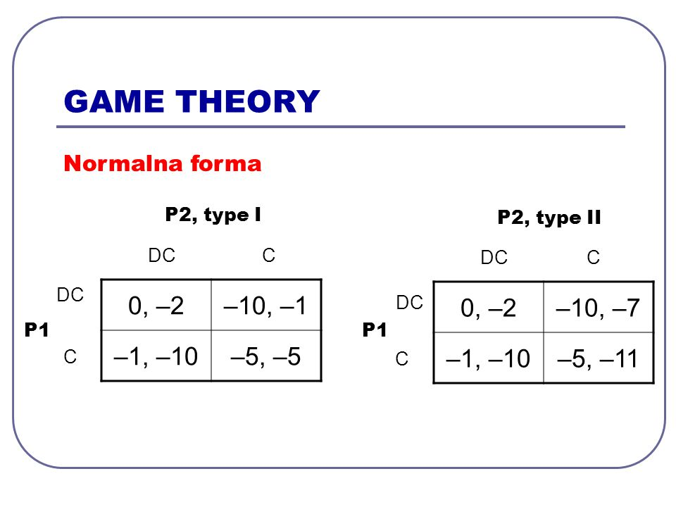 GAME THEORY 0, –2–10, –1 –1, –10–5, –5 P1 P2, type I DC C C 0, –2–10, –7 –1, –10–5, –11 P1 P2, type II DC C C Normalna forma