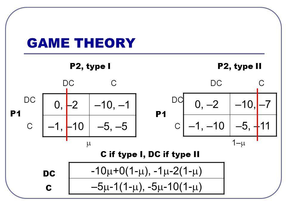 GAME THEORY 0, –2–10, –1 –1, –10–5, –5 P1 P2, type I DC C C 0, –2–10, –7 –1, –10–5, –11 P1 P2, type II DC C C  1–  -10  +0(1-  ), -1  -2(1-  ) –5  -1(1-  ), -5  -10(1-  ) C if type I, DC if type II DC C