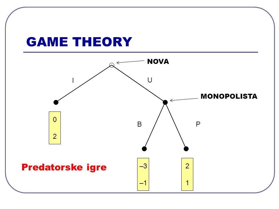 GAME THEORY 0202 –3 –1 2121 NOVA I U BP MONOPOLISTA Predatorske igre