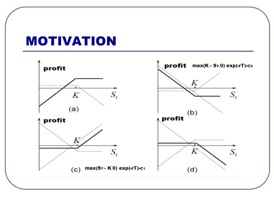 MOTIVATION Black-Scholes model (Nobelova nagrada)