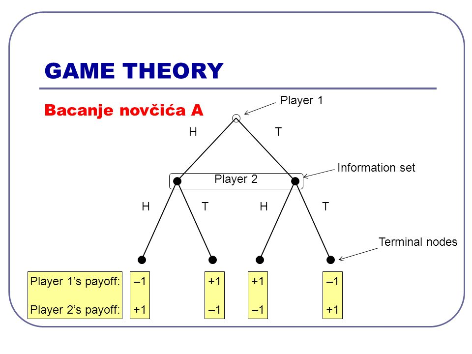 –1 +1 –1 +1 –1 +1 Player 1 H H H T TT Player 2 Terminal nodes Bacanje novčića B Player 1's payoff: Player 2's payoff: