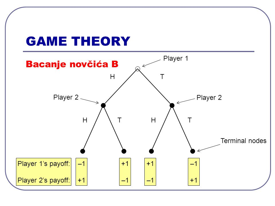 GAME THEORY 10, 10, 4 4, 24, 3 0, 510, 2 Player 1 Player 2 L No strictly dominated pure strategies for any of the players.