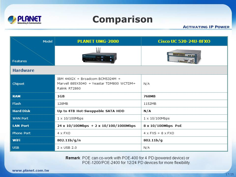 www.planet.com.tw 16/25 Management - User Main Function: 1.