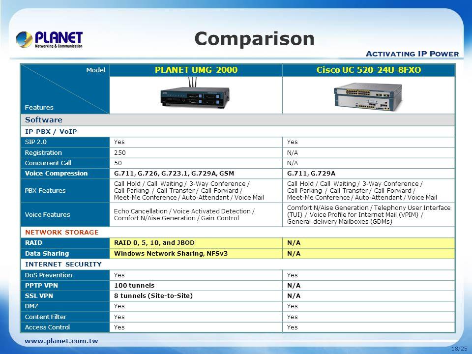 www.planet.com.tw 17/25 Comparison Model Features PLANET UMG-2000Cisco UC 520-24U-8FXO Hardware Chipset IBM 440GX + Broadcom BCM5324M + Marvell 88SX50