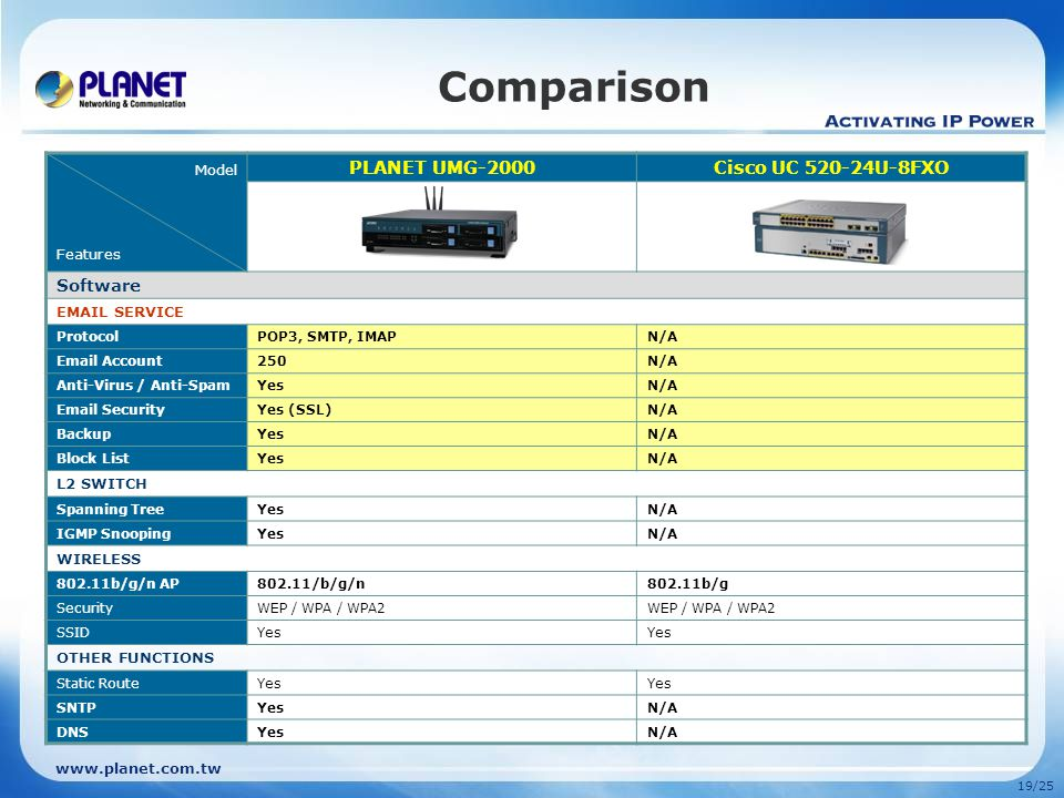 www.planet.com.tw 18/25 Comparison Model Features PLANET UMG-2000Cisco UC 520-24U-8FXO Software IP PBX / VoIP SIP 2.0Yes Registration250N/A Concurrent